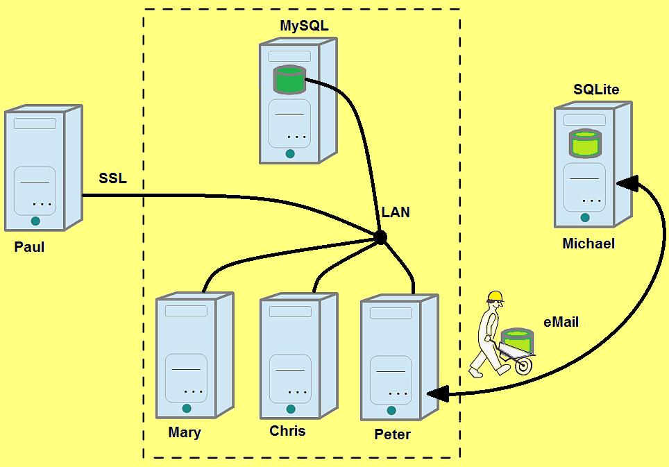 Datei target 3001 pcb design freeware ist for Architecture client serveur
